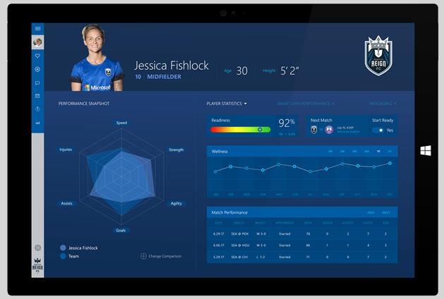 مايكروسوفت مشروع المرآب الجديد يجلب التحليلات التنبؤية لبيانات الأداء الرياضي