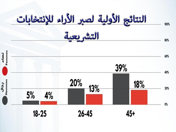 النتائج الأولية لسبر الأراء الانتخابات التشريعية