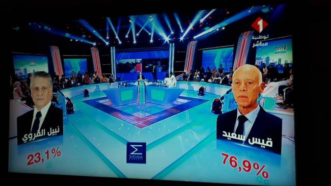 وفق سيقما كونساي: فوز المترشح قيس سعيد بنسبة 76.9 بالمائة بمنصب الرئاسة